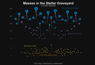 Masses of gravitational wave sources