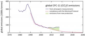 Global CFC-11 emissions
