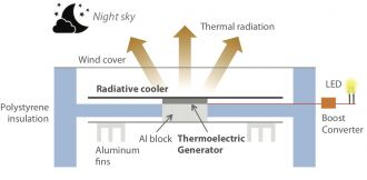 Schematic of the thermoelectric generator