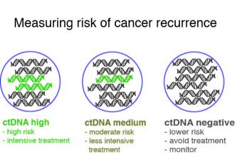 Measuring recurrence risk with the circulating tumour DNA test