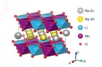 Crystal structure of pristine NaLi1/3Mn2/3O2
