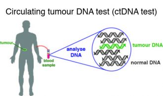 Circulating tumour DNA test
