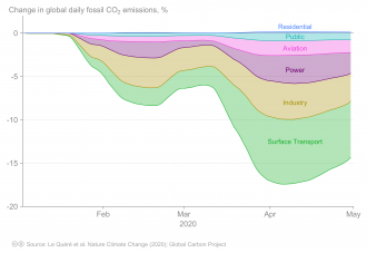 Global daily CO2 emissions were in decline from January to April 2020